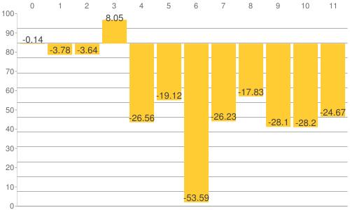 NY金・プラチナ・銀と原油、為替、主要株価指数の騰落率比較チャート:2020年4月3日までの年初来騰落率